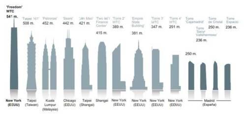 Los edificios más altos del mundo- ELPAÍS.com